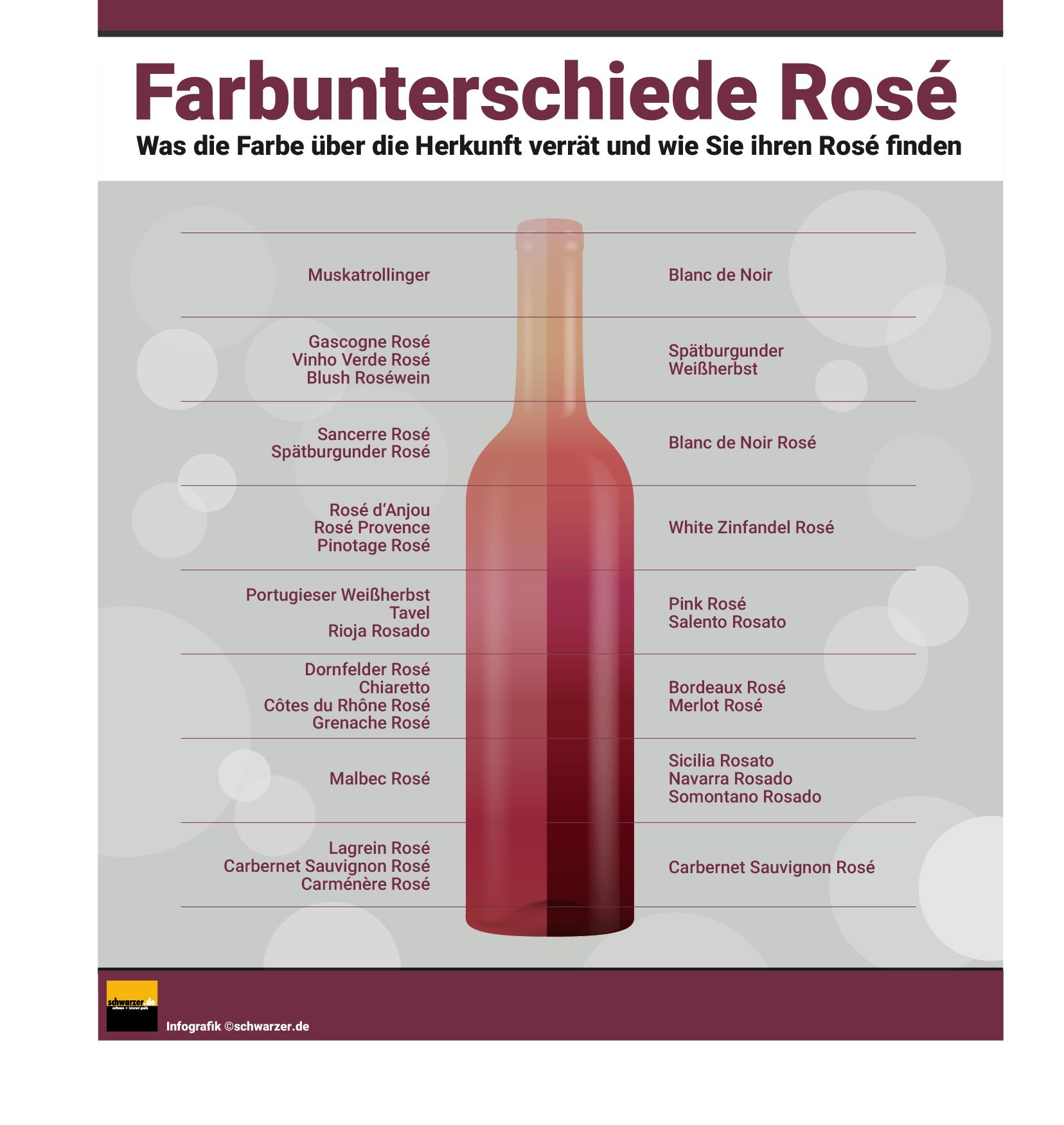 Infografik: Farbunterschiede Rosé Wein - Was die Farbe über die Herkunft verrät und wie sie Ihren Rosé Wein finden.