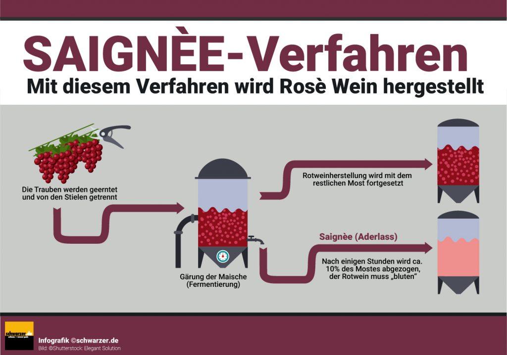 Infografik: Mit diesem Verfahren wird Rosé Wein hersgestellt: Das Saigneé Verfahren.