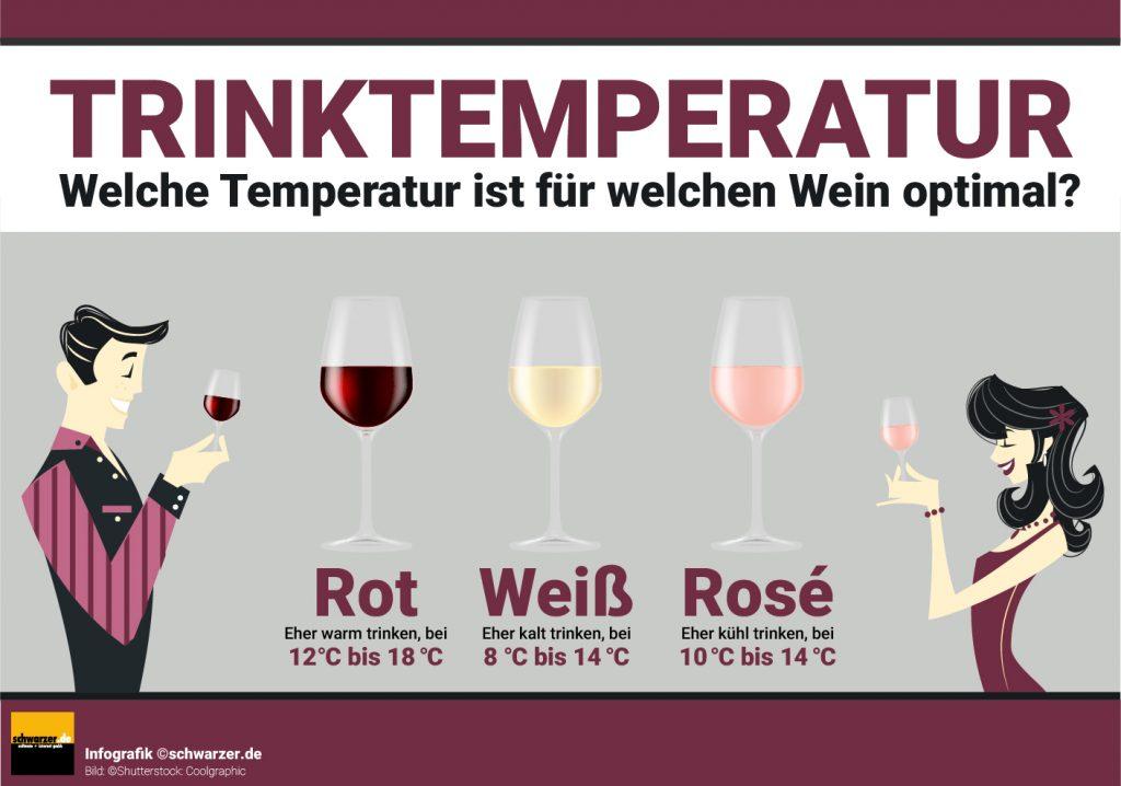 Infografik: Welche Trinktemperatur ist für welchen Wein optimal?